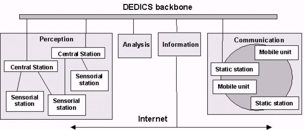 DEDICS1